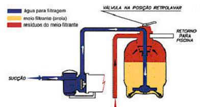 Funcionamento das 4 opção basicas da Alavanca ou válvula seletora do filtro