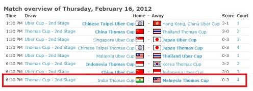 Keputusan Kelayakan Piala Thomas 2012 MAS vs IND