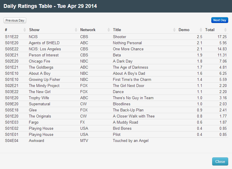 Final Adjusted TV Ratings for Tuesday 29th April 2014