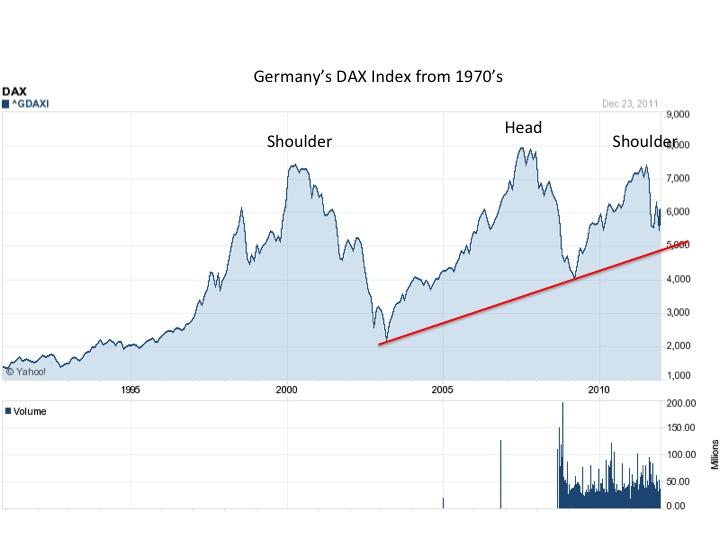 German dax chart индекс forex trend