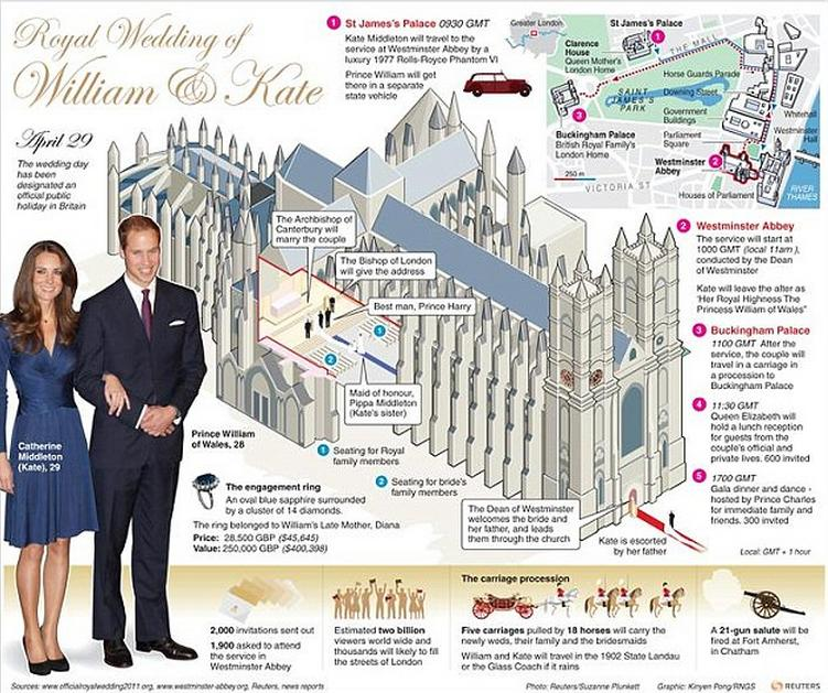Westminster Abbey Image Daily Mail