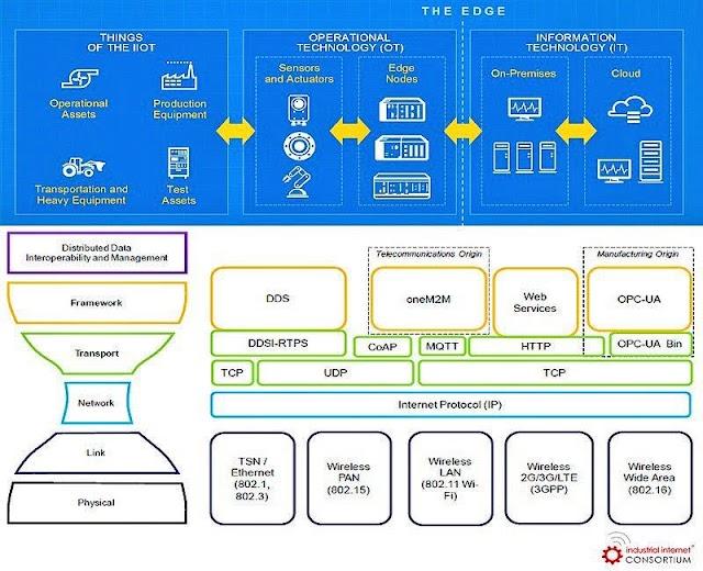 Interoperability of #IoT