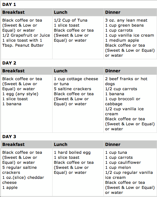 "This is the ""Official Meal Plan"" that I found on the Facebook fan page ..."