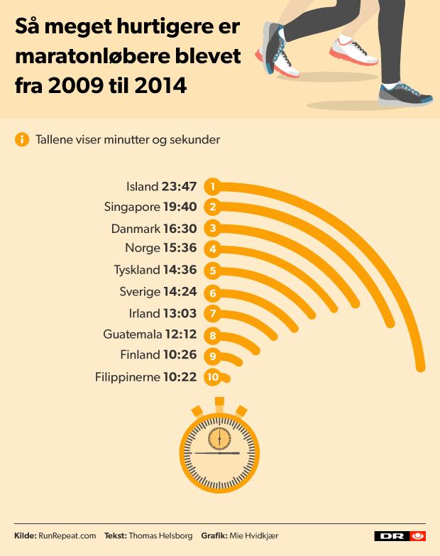 vegetarer i danmark statistik