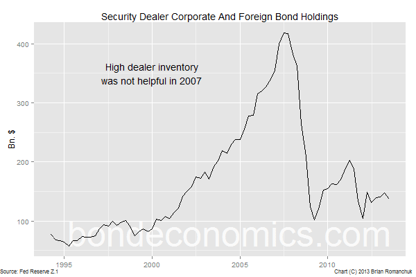 Chart: High dealer inventories of corporates was not helpful in 2007.