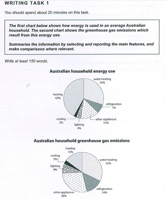 Australian household energy use and greenhouse gas emissions ielts the first chart shows what energy is used for in a typical australian household and the second the proportion of greenhouse gas produced as a result ccuart Images