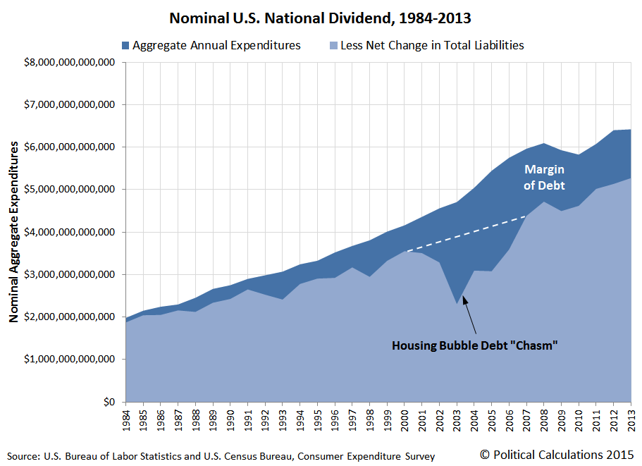 Nominal U.S. National Dividend, 1984-2013