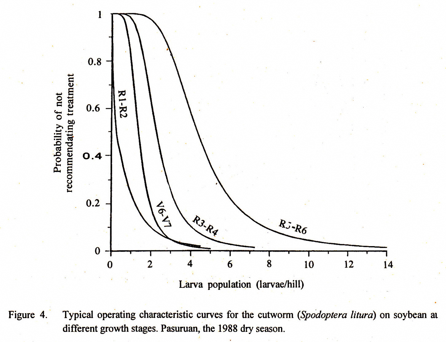 Muhammad arifin 48 economic injury level and sequential sampling curve of average sample number the average number of samples to be observed for controlling the third instar larvae of soybean cutwonn at different ccuart Images