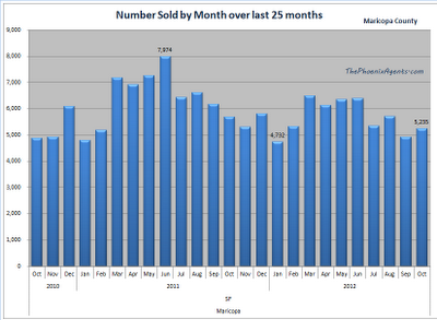 Maricopa County - number of homes sold