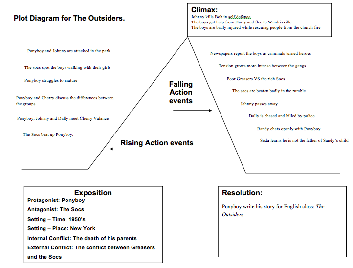 The Outsiders 2014: Plot Diagram