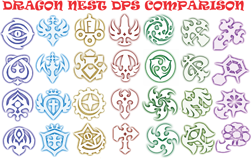 Dragon Nest DPS Chart