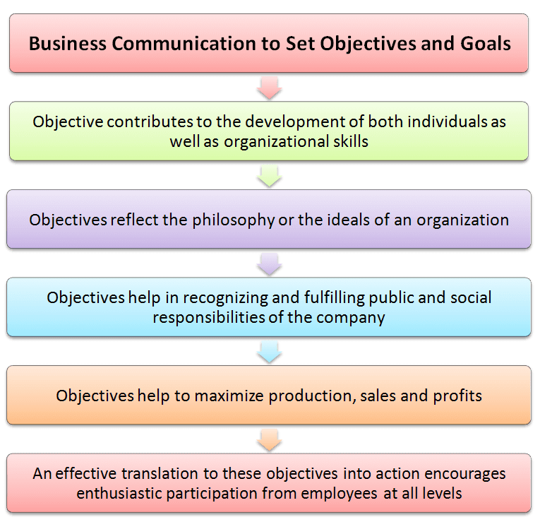 Business communication to set objectives and goals