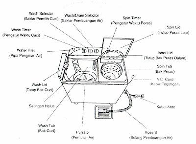 Bagian-bagian Mesin Cuci
