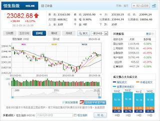 中国株コバンザメ投資 香港ハンセン指数20130516