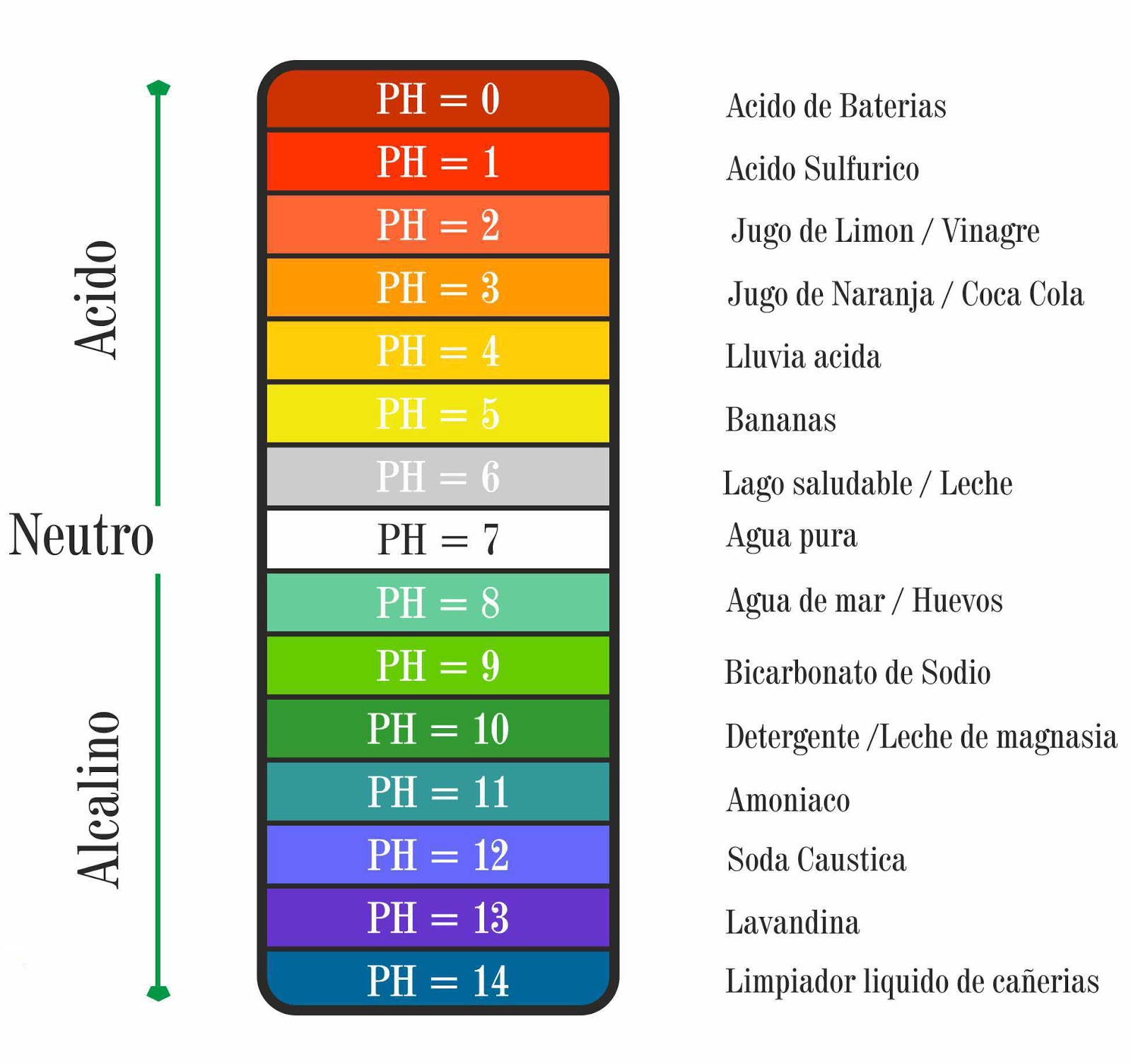testing the ph of common household Acid concentration vs ph it is a common misconception that ph measures the concentration of acid while there is a correlation between ph and acidity, they are in fact mutually exclusive the concentration of acid can only be tested by way of a.
