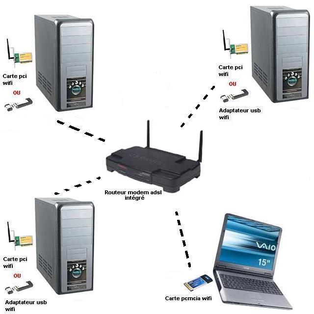 Wifi signal lifier