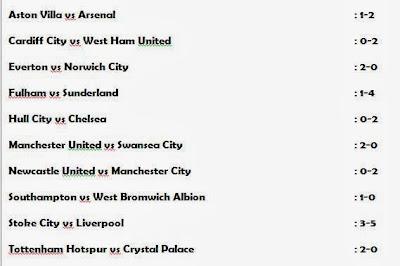 Liga Inggris, Pekan 21, Hasil