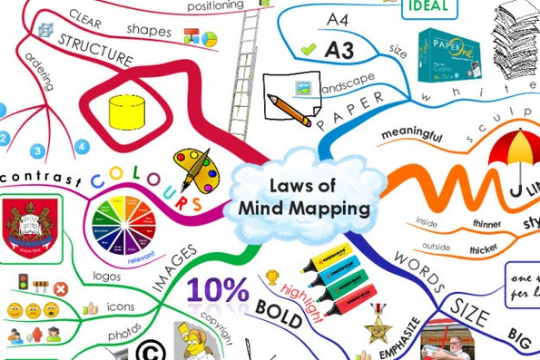 Mind map tree