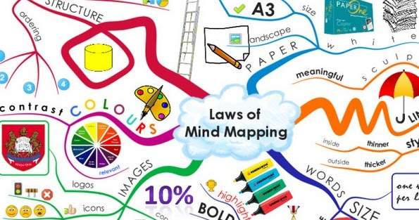 5 best mind mapping software