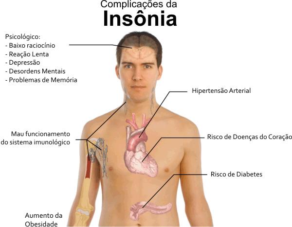Centro de Estudos em Farmacovigilância da UNIFAL: Insônia e o uso ...