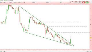 Analyse technique du cours de Bourse de Celyad demandée par le forum Boursorama!