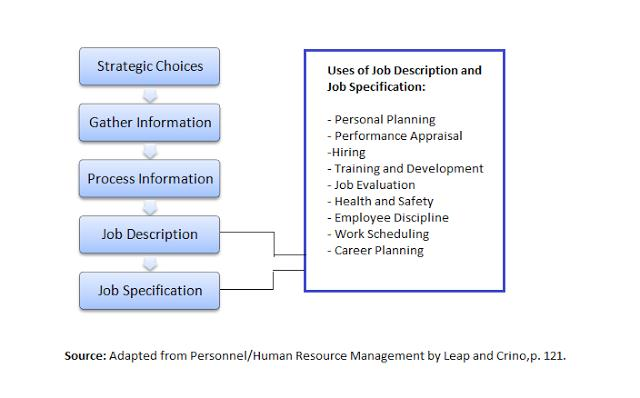 The Important Role Of Job Description (Jd) In Budding
