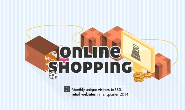 Image: Online Shopping Statistics