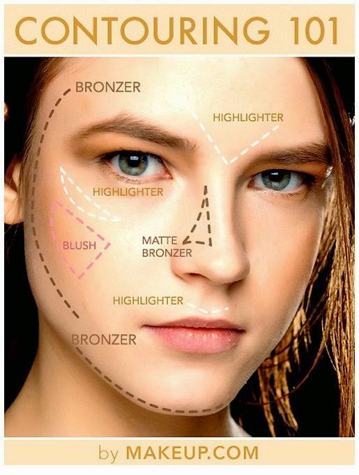 Secret de maquillage: contour et lumières (contouring)