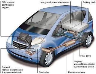 http://4.bp.blogspot.com/-L0uMmWb78Y4/TYn2DXvPtnI/AAAAAAAAAFw/VCwwfashRJ4/s1600/tecnologi-hybrid-car-hyper.jpg