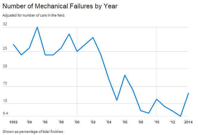 Number of mechanical failures, by year.