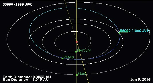 http://sciencythoughts.blogspot.co.uk/2015/01/asteroid-1999-jv6-passes-earth.html