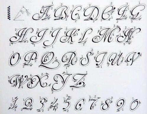caligrafia, arte y diseño: Las escrituras del renacimiento ...