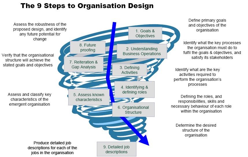 organisation way nine steps of organisational design
