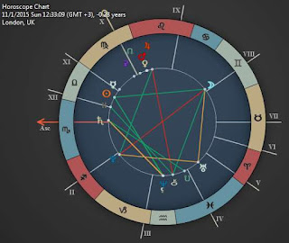 november 1 2015 horoscope chart forecast reading