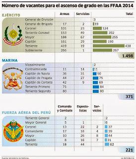 Lista de vacantes para ascensos fuerzas armadas militares suboficiales marina FAP 2013