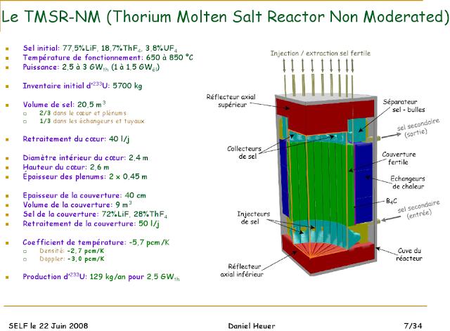 TMSR NM Thorium
