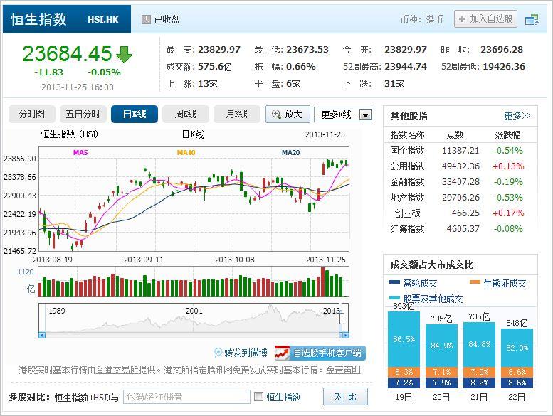 中国株コバンザメ投資 香港ハンセン指数20131125
