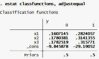 Interprestasi Analisis Diskriminan Class Functions