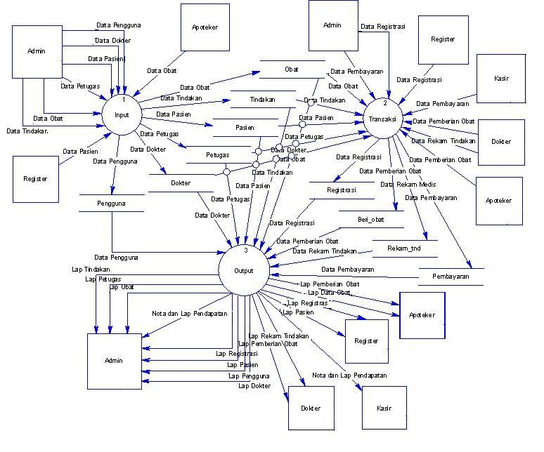 Contoh analisis dan perancangan sistem informasi klinik atau rumah dfd data flow diagram atau dad diagram alir sistem sistem level 2 input data sistem informasi klinik atau rumah sakit ccuart Image collections