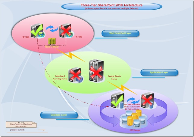 Paradise beyond the earth infrastructure network diagrams for 5 tier architecture