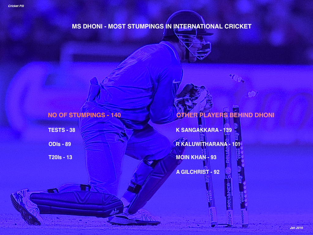MS Dhoni record for most number of stumpings