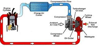 diagram turbo