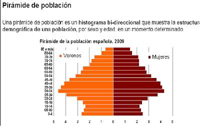Piramide de Población Española 2009.