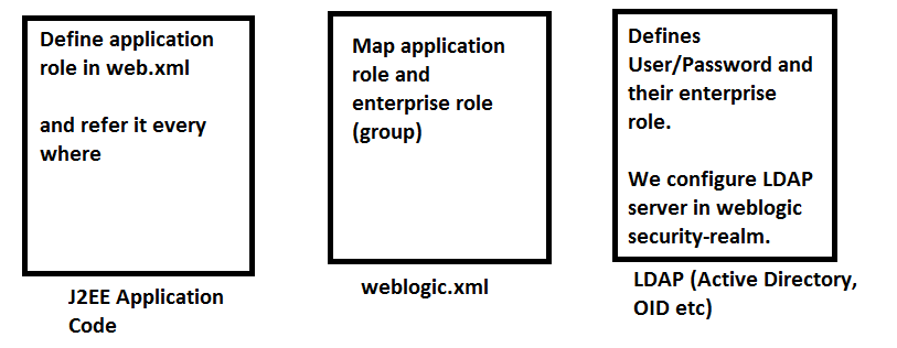 web.xml security-role-assignment