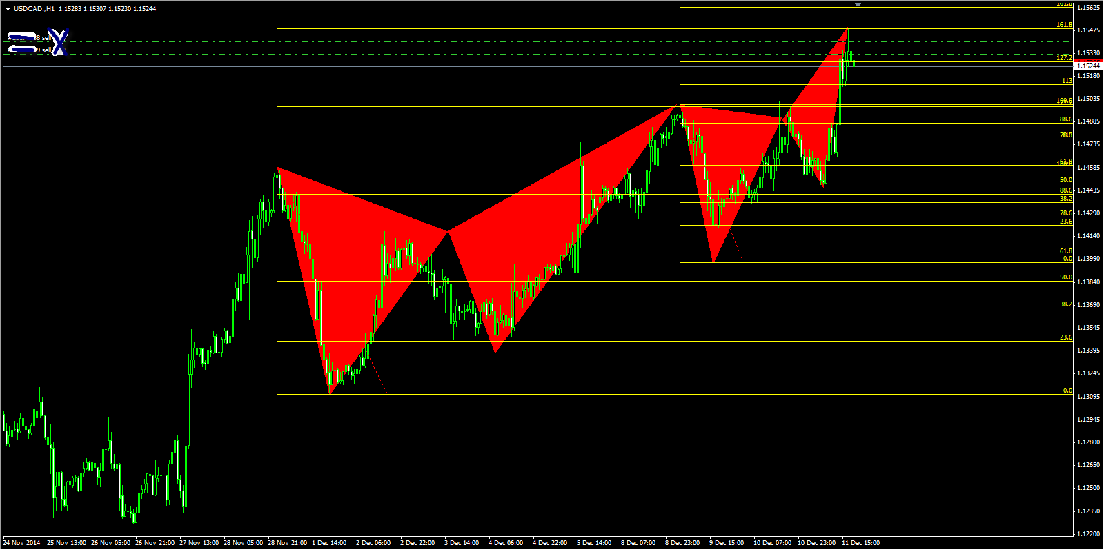 bearish butterfly pattern USDCAD continuation