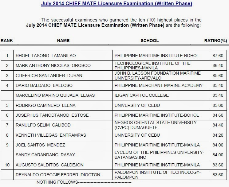 Top 10 July 2014 CHIEF MATE Licensure Examination (Written Phase)