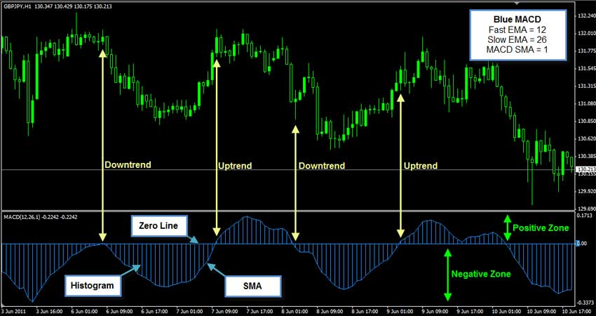 Forex trading methods that work