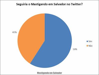 2º Pesquisa de Opinião sobre o Mastigando em Salvador: Seguiria o blog no Twitter?