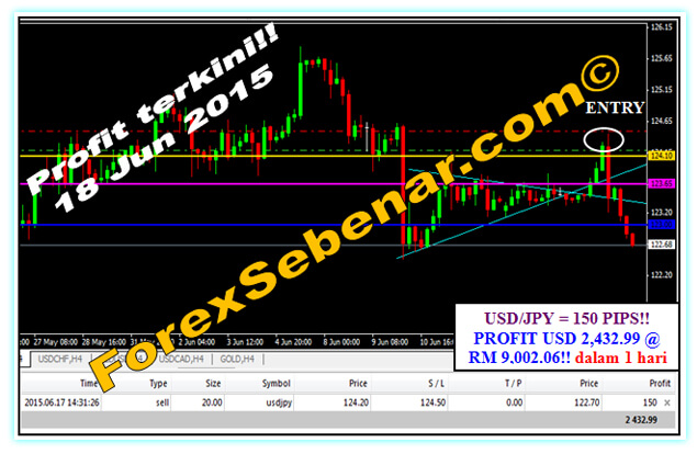 Trading forex modal 1 juta