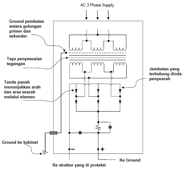 Sirkuit / rangkaian penyearah (Rectifier) pada rangkaian proteksi katodik